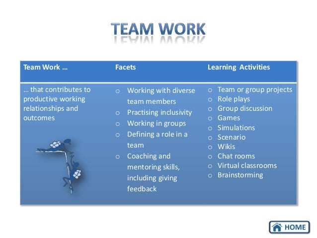 Team Work …  Facets  Learning Activities  … that contributes to productive working relationships and outcomes  o Working w...