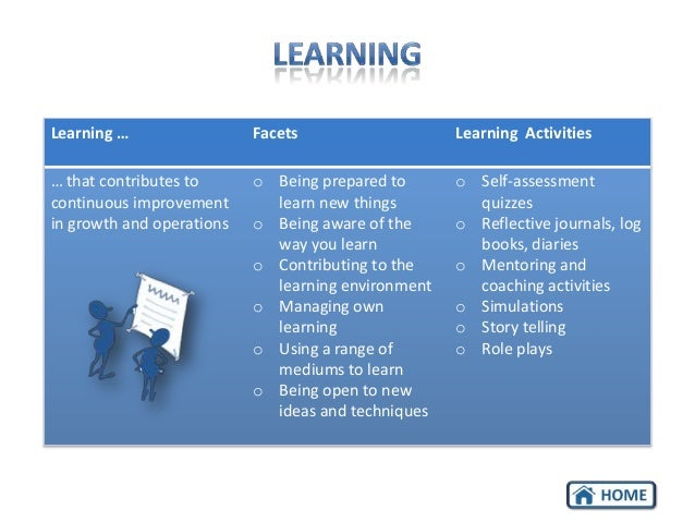 Learning …  Facets  Learning Activities  … that contributes to continuous improvement in growth and operations  o Being pr...