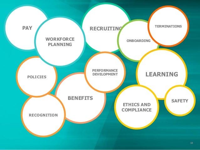 Employee Learning & Development