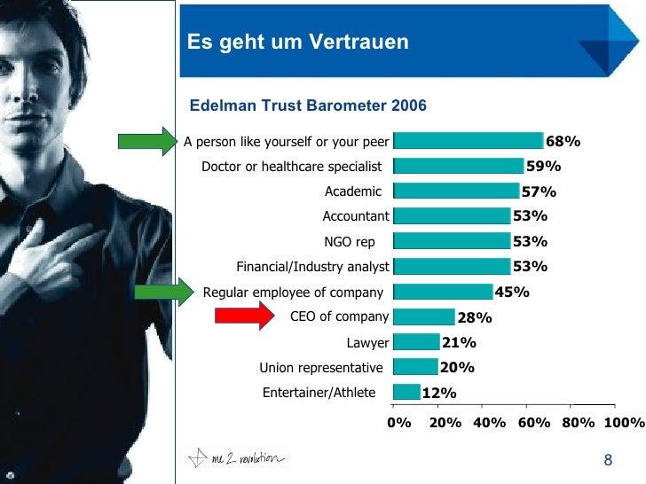 Es geht um Vertrauen Edelman Trust Barometer 2006 12% 20% 21% 28% 45% 53% 53% 53% 57% 59% 68% 0% 20% 40% 60% 80% 100% Ente...