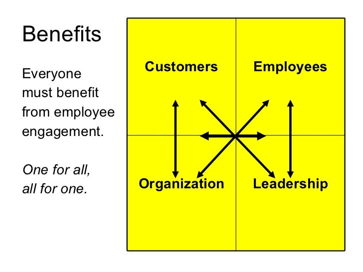 Employee Engagement A To Z Slides Slide 3