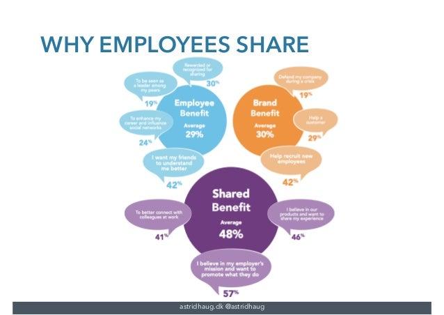 Employee Advocacy 2016