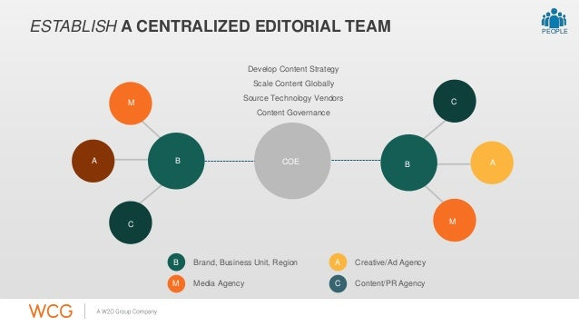 ESTABLISH A CENTRALIZED EDITORIAL TEAM  Develop Content Strategy  Scale Content Globally  Source Technology Vendors  COE B...