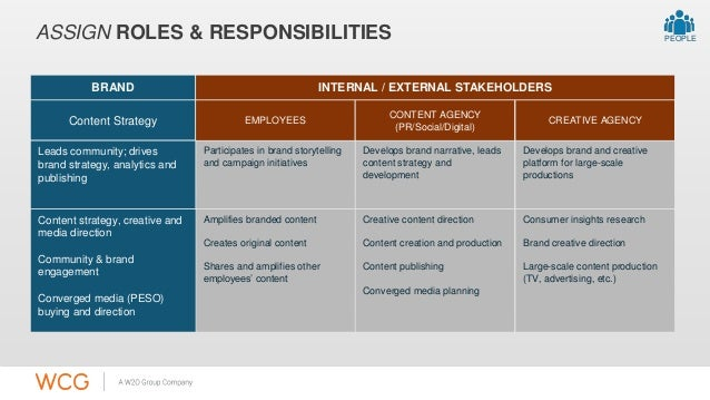 ASSIGN ROLES & RESPONSIBILITIES  BRAND INTERNAL / EXTERNAL STAKEHOLDERS  Content Strategy EMPLOYEES  Leads community; driv...