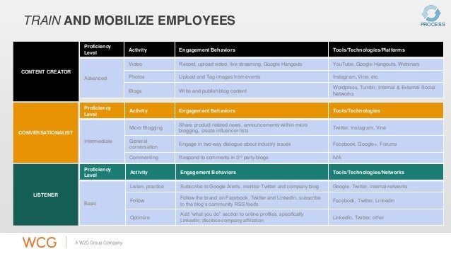 TRAIN AND MOBILIZE EMPLOYEES  Proficiency  Level  Activity Engagement Behaviors Tools/Technologies/Platforms  Advanced  Vi...