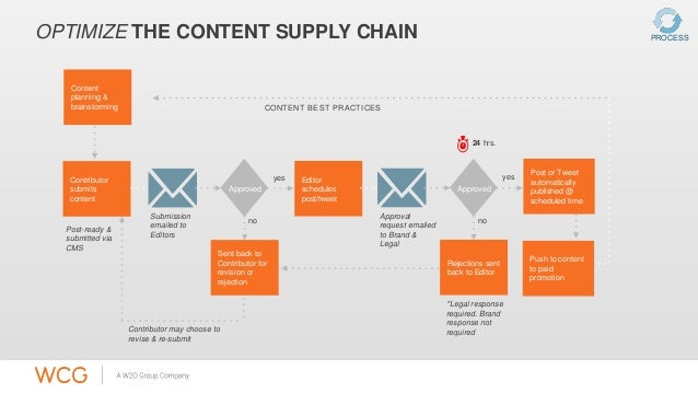 OPTIMIZE THE CONTENT SUPPLY CHAIN  Push to content  to paid  promotion  no  yes  Approved  Content  planning &  brainstorm...