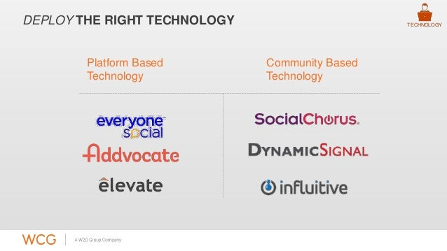 DEPLOY THE RIGHT TECHNOLOGY  Platform Based  Technology  Community Based  Technology  TECHNOLOGY