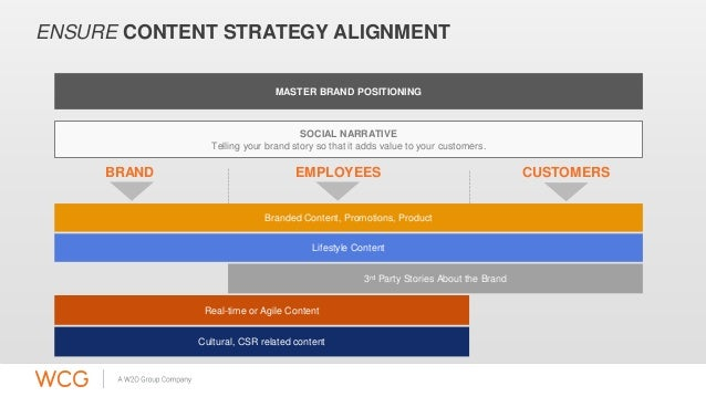 ENSURE CONTENT STRATEGY ALIGNMENT  MASTER BRAND POSITIONING  SOCIAL NARRATIVE  Telling your brand story so that it adds va...
