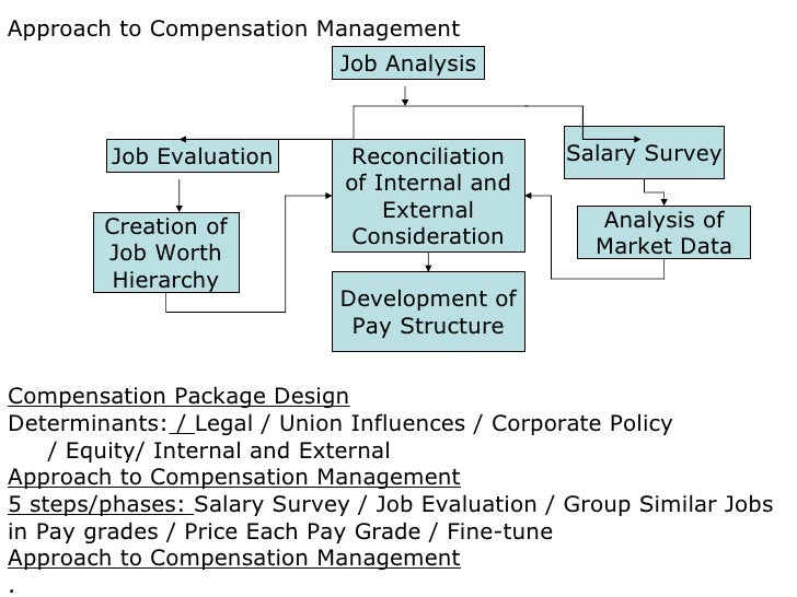 compensation function and objectives and the Objectives objectives for some of the goals stated above might look like this: goal - recruit and retain top talent objective - develop and reinforce the need for competitive compensation to attract and retain top talent.