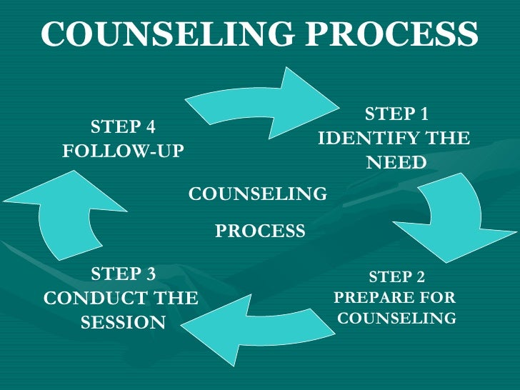 counseling process By: dr noah h kersey phd willingness many who need counseling either will not seek it or they come for therapy and are not willing to make any changes in their lives.