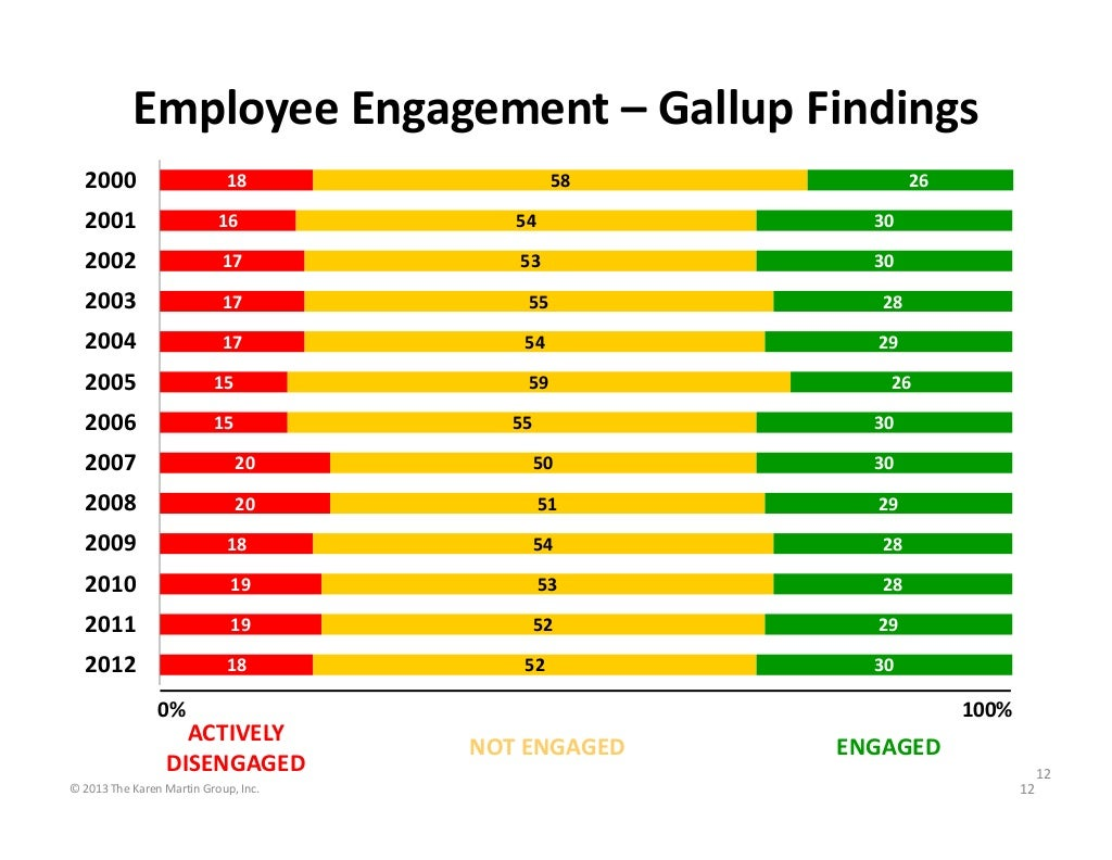 Employee Engagement Gallup Findings 2000 26 58