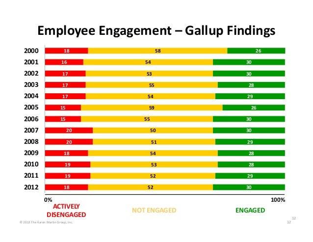 EmployeeEngagement– GallupFindings 2000  26  58  18  2001  16  54  30  2002  17  53  30  2003  17  55  28  2004  17  54...