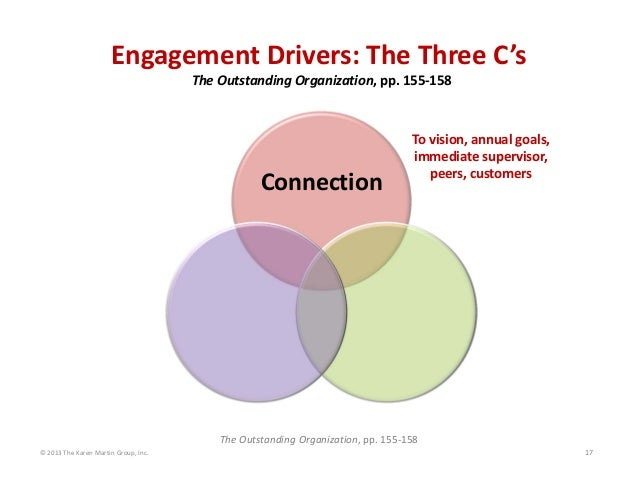 Engagement Drivers: The Three C's  The Outstanding Organization, pp. 155‐158  Connection  To vision, annual goals,  immedi...