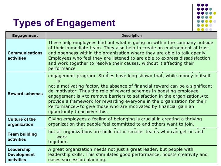 Types of Engagement A great organization needs not just a great leader, but people with leadership skills. This stimulates...