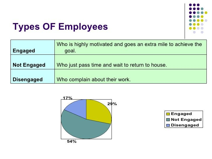 Types OF Employees Who complain about their work. Disengaged Who just pass time and wait to return to house. Not Engaged W...