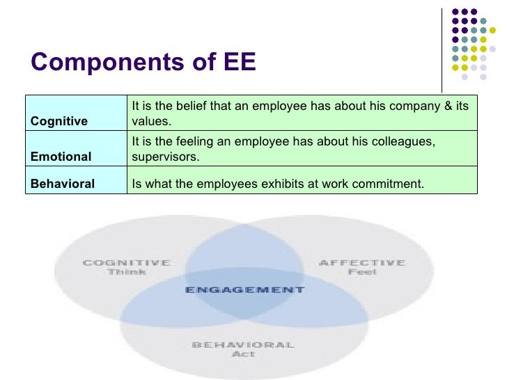 Components of EE   Is what the employees exhibits at work commitment. Behavioral It is the feeling an employee has about h...