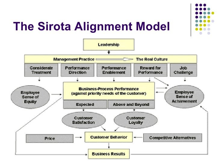 The Sirota Alignment Model