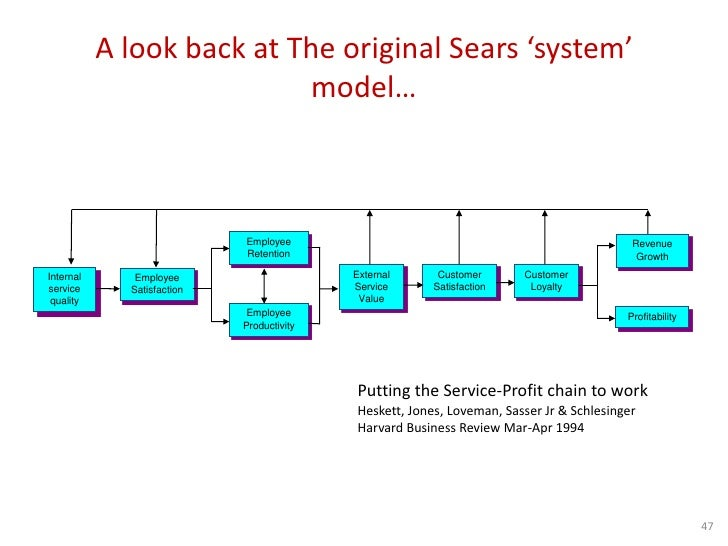 employee customer profit chain at sears To complete the deployment of the employee-customer-profit model and tpi, sears initiated three more changes – a change in leadership behavior, changes in the compensation and reward structure and changes that allow departments and individual sales associates to reap the benefits from tpi.