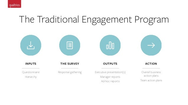 Employee Engagement Best Practices: Survey Process Tips to Improve Tr…