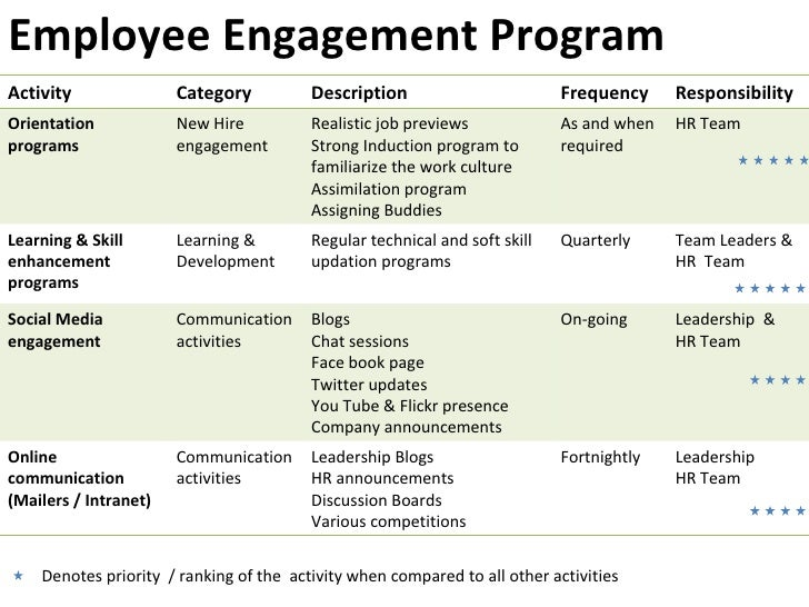 Employee engagement essay