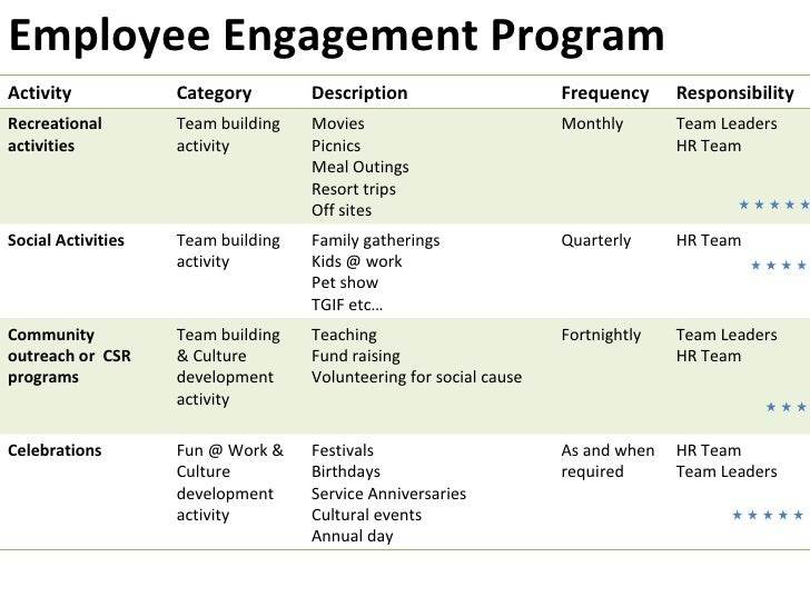 a case study on employee engagement 2017 managerial strategies for improving employee engagement: a single  case study ann-marie alcala walden university follow this and additional  works.