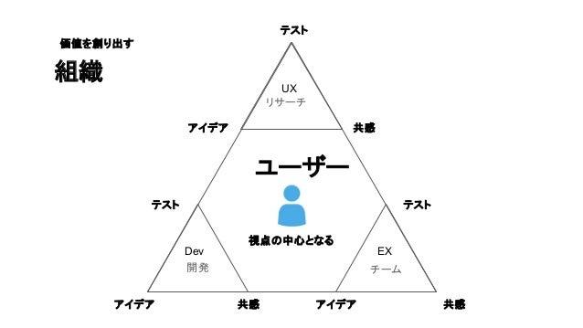 テスト 共感アイデア テスト 共感アイデア 開発 EX 組織 価値を創り出す チーム Dev ユーザー 視点の中心となる テスト 共感 UX アイデア リサーチ 相 似