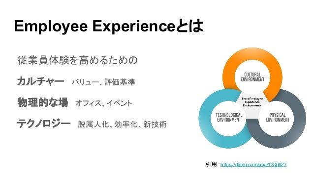 Employee Experienceとは 従業員体験を高めるための カルチャー バリュー、評価基準 物理的な場 オフィス、イベント テクノロジー 脱属人化、効率化、新技術 引用:https://dlpng.com/png/1336627