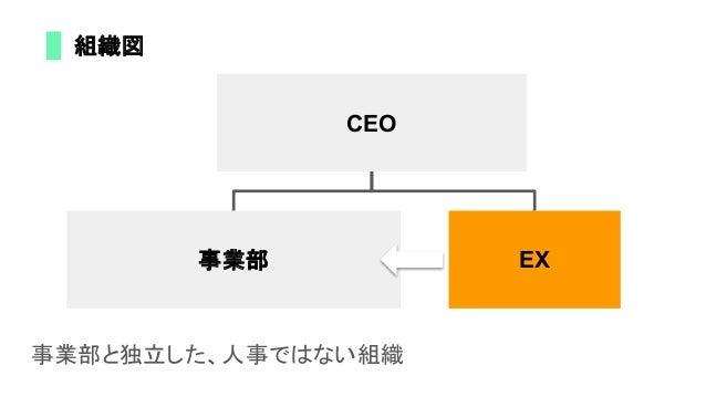 CEO 事業部 EX 事業部と独立した、人事ではない組織 組織図