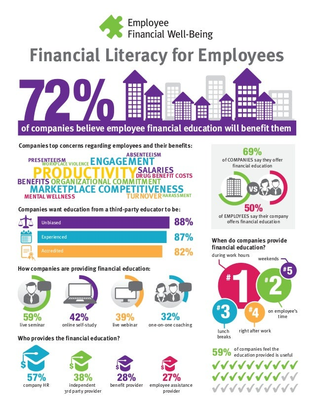 Financial Literacy for Employees Companies top concerns regarding employees and their benefits: When do companies provide ...