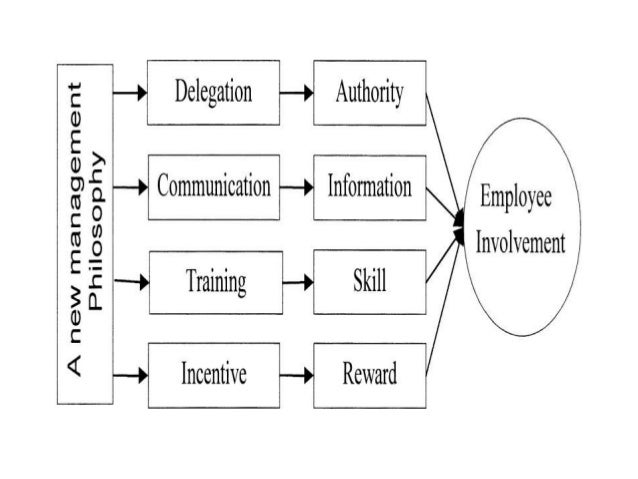 role of communication employee involvement Analyzes of employee involvement and commitment in the process of change the role of effective communication in improving organizational performance (case study of flour mill of nigeria plc) by awazie onyinyechi sarah 07ab05044 background of the study.