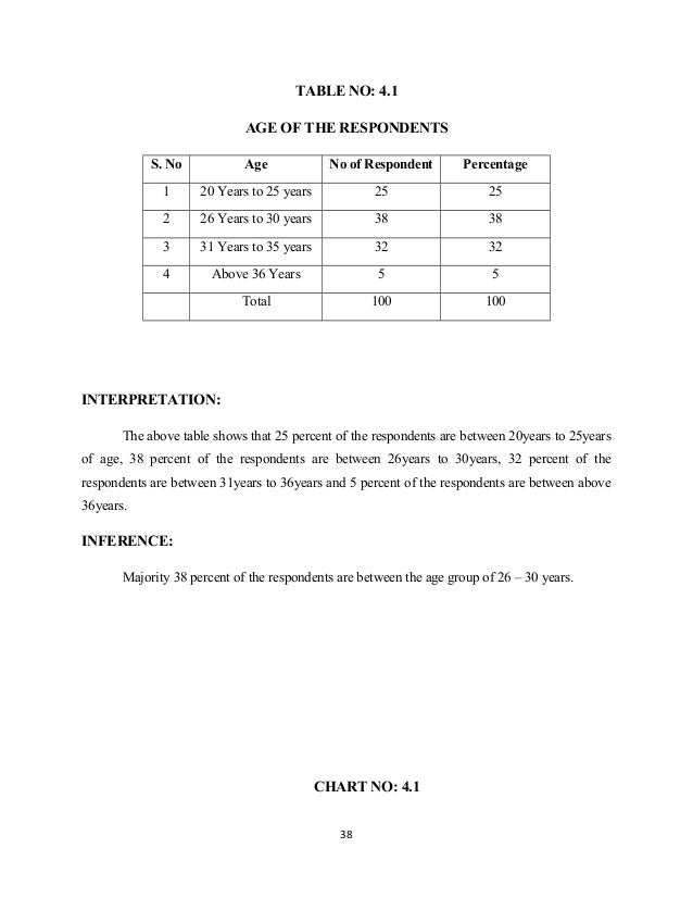 TABLE NO: 4.1 AGE OF THE RESPONDENTS S. No Age No of Respondent Percentage 1 20 Years to 25 years 25 25 2 26 Years to 30 y...