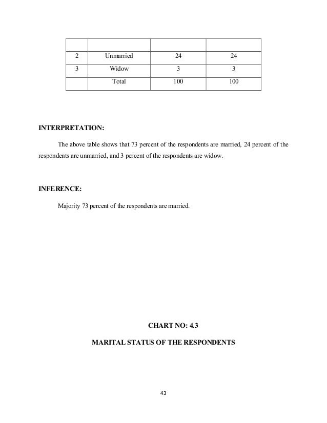 2 Unmarried 24 24 3 Widow 3 3 Total 100 100 INTERPRETATION: The above table shows that 73 percent of the respondents are m...