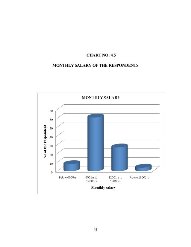 CHART NO: 4.5 MONTHLY SALARY OF THE RESPONDENTS 49