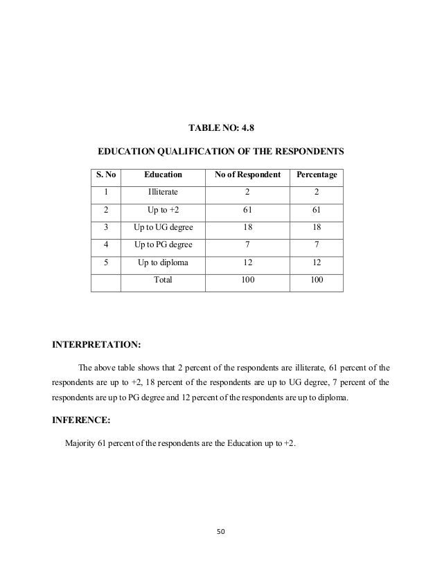 TABLE NO: 4.8 EDUCATION QUALIFICATION OF THE RESPONDENTS S. No Education No of Respondent Percentage 1 Illiterate 2 2 2 Up...