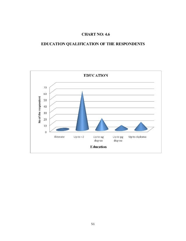 CHART NO: 4.6 EDUCATION QUALIFICATION OF THE RESPONDENTS 51