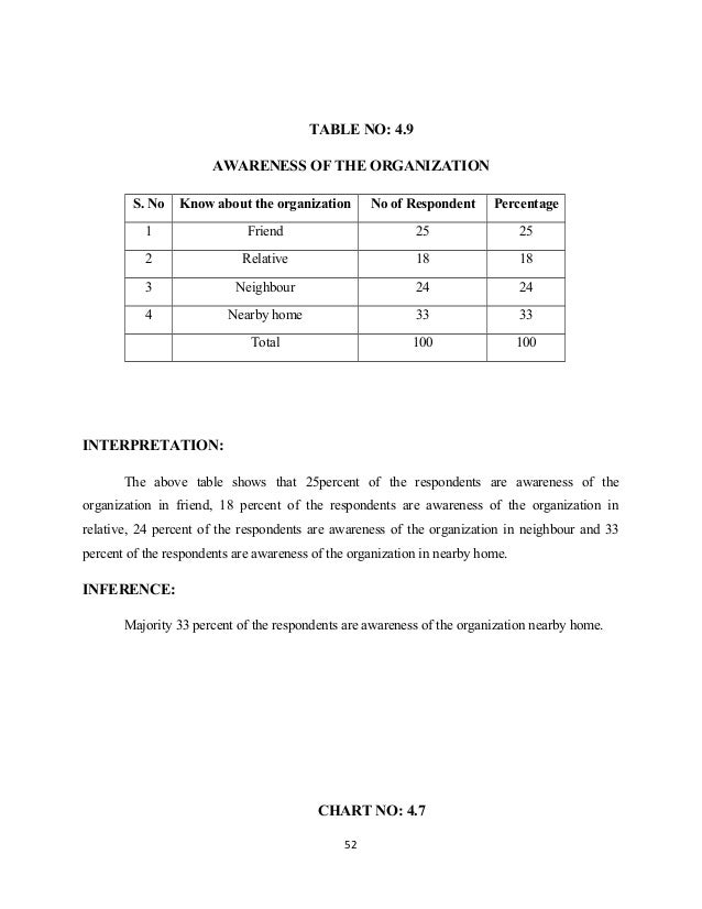 TABLE NO: 4.9 AWARENESS OF THE ORGANIZATION S. No Know about the organization No of Respondent Percentage 1 Friend 25 25 2...