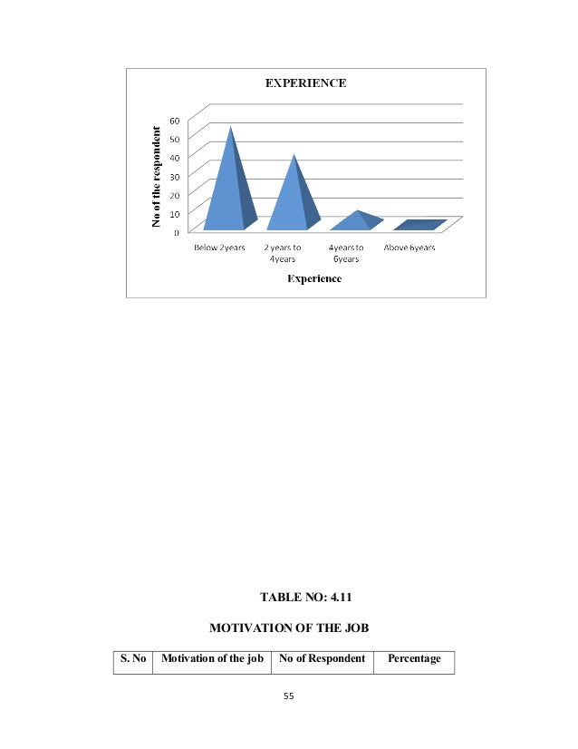 TABLE NO: 4.11 MOTIVATION OF THE JOB S. No Motivation of the job No of Respondent Percentage 55