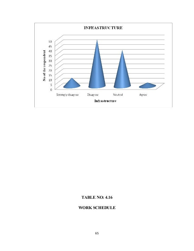 TABLE NO: 4.16 WORK SCHEDULE 65