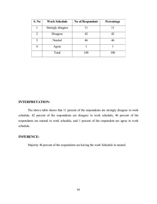 INTERPRETATION: The above table shows that 11 percent of the respondents are strongly disagree in work schedule, 42 percen...