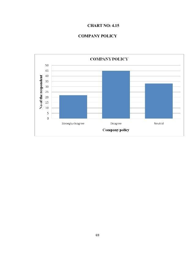 CHART NO: 4.15 COMPANY POLICY 69