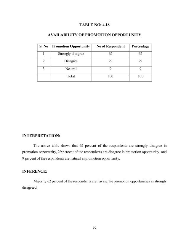 TABLE NO: 4.18 AVAILABILITY OF PROMOTION OPPORTUNITY INTERPRETATION: The above table shows that 62 percent of the responde...