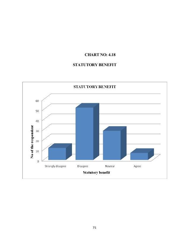 CHART NO: 4.18 STATUTORY BENEFIT 75