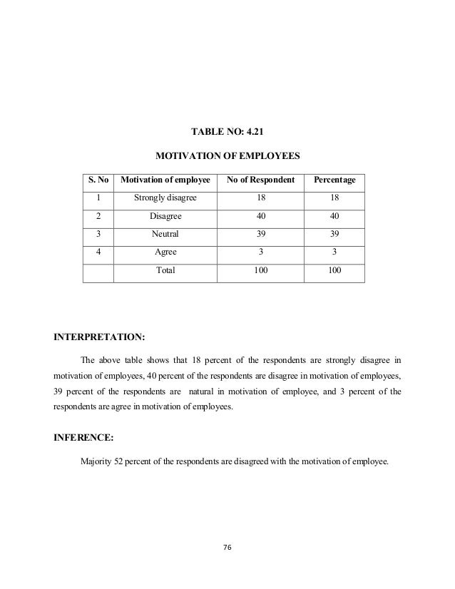 TABLE NO: 4.21 MOTIVATION OF EMPLOYEES S. No Motivation of employee No of Respondent Percentage 1 Strongly disagree 18 18 ...