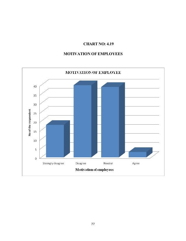 CHART NO: 4.19 MOTIVATION OF EMPLOYEES 77