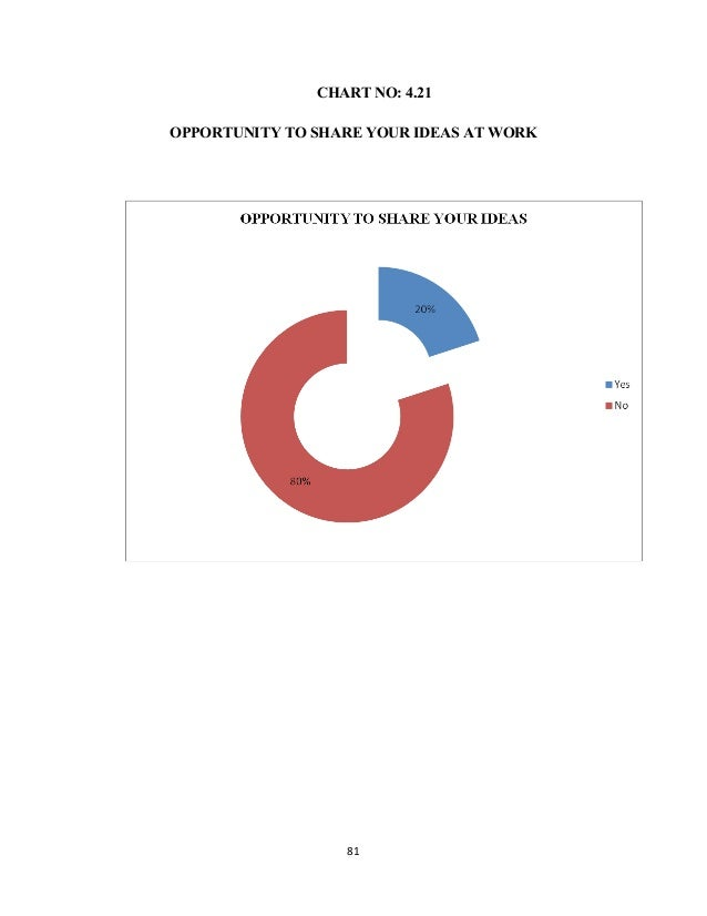 CHART NO: 4.21 OPPORTUNITY TO SHARE YOUR IDEAS AT WORK 81