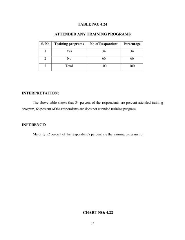 TABLE NO: 4.24 ATTENDED ANY TRAINING PROGRAMS S. No Training programs No of Respondent Percentage 1 Yes 34 34 2 No 66 66 3...