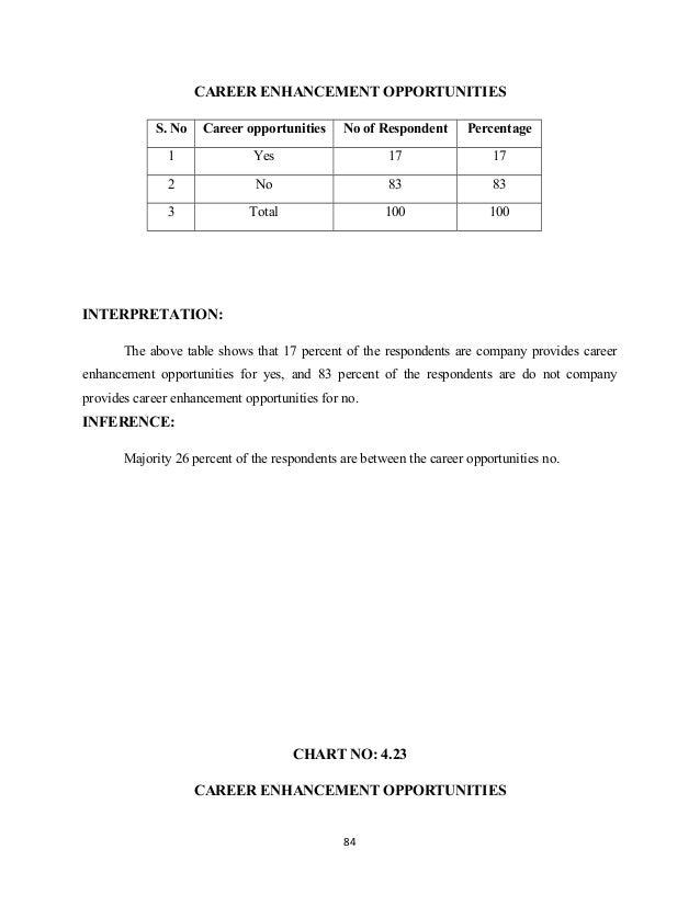 CAREER ENHANCEMENT OPPORTUNITIES S. No Career opportunities No of Respondent Percentage 1 Yes 17 17 2 No 83 83 3 Total 100...