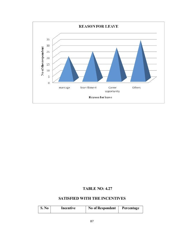 TABLE NO: 4.27 SATISFIED WITH THE INCENTIVES S. No Incentive No of Respondent Percentage 87