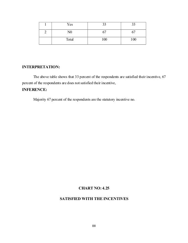1 Yes 33 33 2 N0 67 67 Total 100 100 INTERPRETATION: The above table shows that 33 percent of the respondents are satisfie...