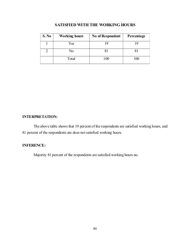 SATISFIED WITH THE WORKING HOURS INTERPRETATION: The above table shows that 19 percent of the respondents are satisfied wo...